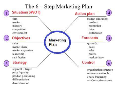 marketing strategy formulation components of marketing plan