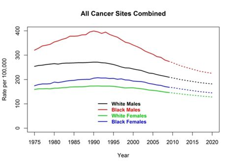 cdc actual  projected cancer death rates united