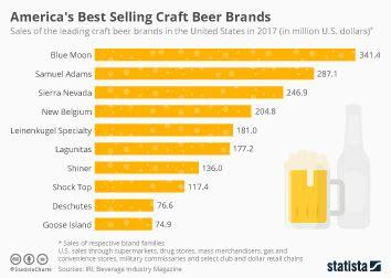 chart americas craft beer capitals statista