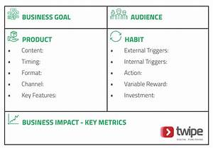 habit formation canvas for news media products twipe