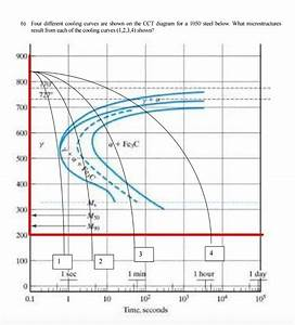Solved  Four Different Cooling Curves Are Shown On The Cct