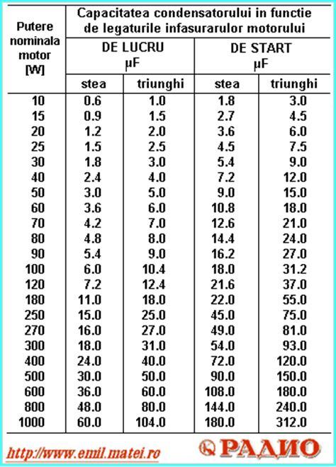 Condensator Motor Monofazat by Corpuri De Iluminat Interior Calcul Condensator Motor