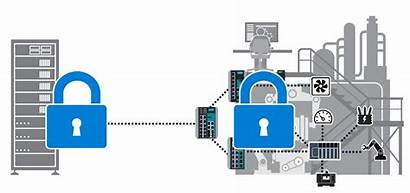 Factory Security Smart Cyber Solutions Industry Manufacturing
