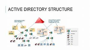 Active Directory Introduction
