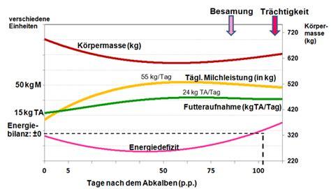 Gewicht Empfehlung by Aktuelle Zuchtzielsetzung Bei Deutschen Holstein Rindern