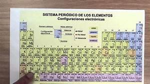 tabla periodica i valencias gallery periodic table and - Tabla Periodica Interactiva Download