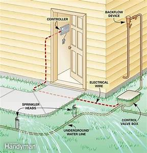 Fixing Sprinkler Systems