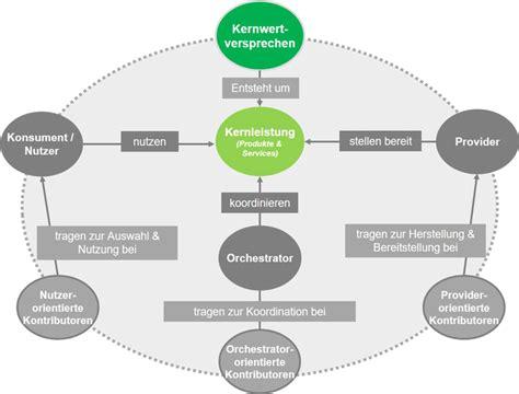 räder und rollen ecosystems positionierungsm 246 glichkeiten f 252 r die