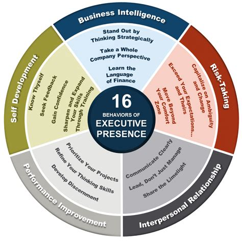 executive presence personal branding