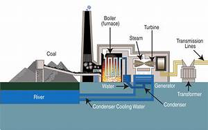 File Coal Fired Power Plant Diagram Svg