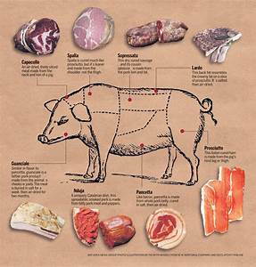 Meat Charts