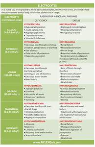 Electrolyte Symptoms Chart Kofor In 2020