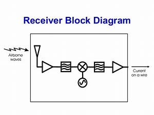 Rf Transmitter And Receiver Block Diagram  U2013 The Wiring