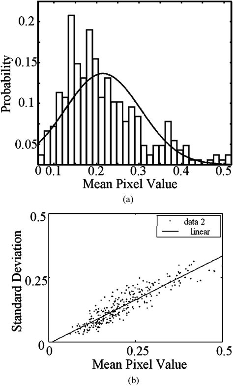 (a) Relative frequency histogram and normal probability
