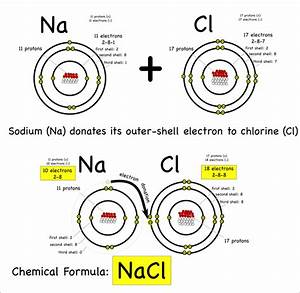 What Are Some Examples Of Ionic  Covalent And Metallic Bonds