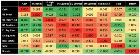 Content uploaded by andrea moro. Why It's Time to Diversify Your Portfolio With Bitcoin