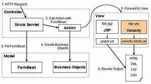 Apache Velocity Tools