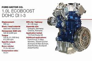 Ford 1.0-litre Ecoboost! Best Engine of the year