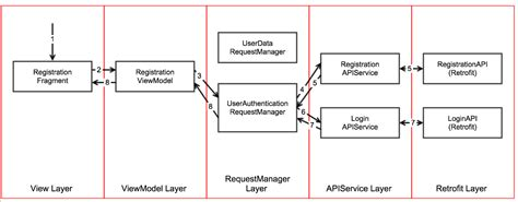 rxjava 2 android mvvm lifecycle app structure with retrofit 2