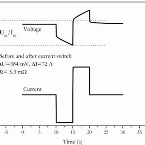 Accuracy of internal resistance measurement in dependence ...
