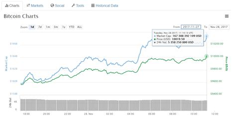 Free historical cryptocurrency data in csv format organized by exchange. Bitcoin historical data csv