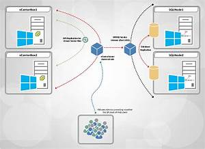 Vcenter Server High Availability With Microsoft Failover