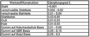 Dämpfung Berechnen : damp rayl ~ Themetempest.com Abrechnung