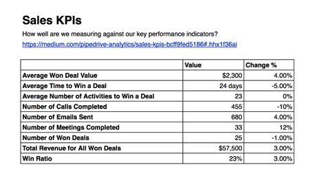 Sales Kpis  Pipedrive Reports And Analytics Medium