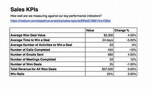 sales kpis pipedrive reports and analytics medium With sales key performance indicators template