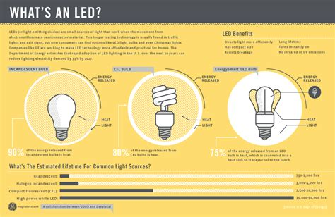 led energy efficient bulbs taking a closer look the