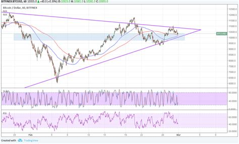 Bitcoin risk management in practice. Bitcoin Price Technical Analysis for 03/01/2018 - Another Area of Interest | NewsBTC