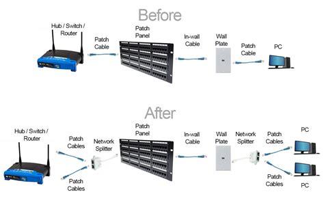 Ethernet Splitter Baset Pigtail Type