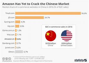 Chart: Amazon Has Yet to Crack the Chinese Market | Statista