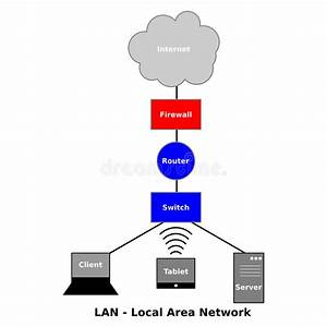 Local Area Network Diagram Stock Vector  Illustration Of Interface