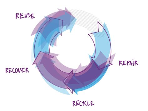 Why We Need Your Help To Create A More Circular Economy  Design For Demand