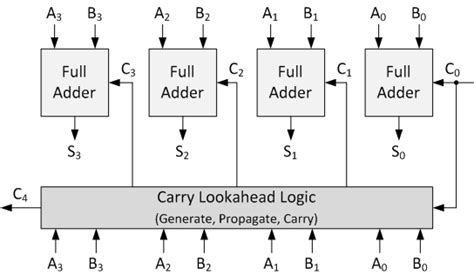 Carry Lookahead Adder Vhdl Verilog With Full Adders