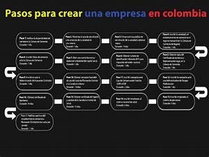 Diagrama De Flujo Como Crear Una Empresa En Colombia