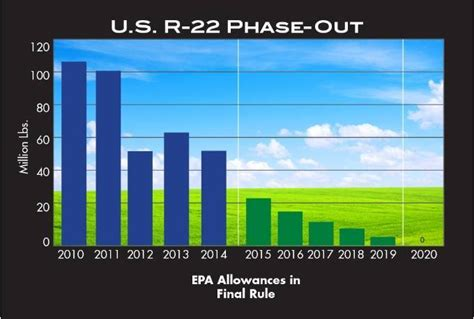 Hcfc Phase-out, R-22 Use, And