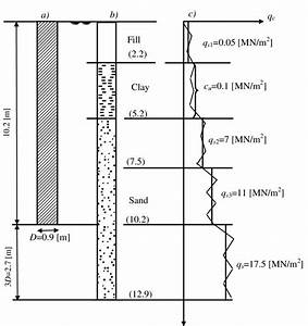 Soil Profile  Penetration Test Diagram And Dimensions For