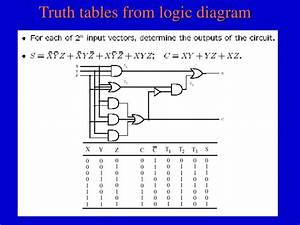 Ppt - Digital Logic Circuits Powerpoint Presentation
