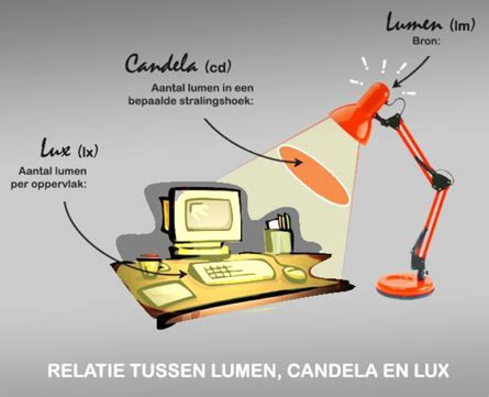 Lumen Candela by What Is The Difference Between Lumen And Candela