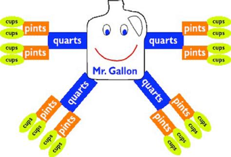 how many cups in a quart by quiet waters measurements help mr gallon