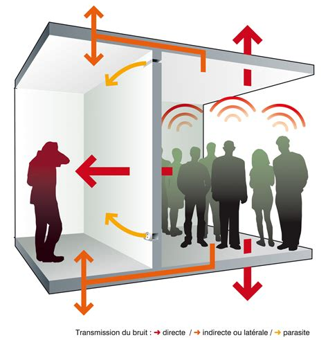 isolation phonique entre 2 chambres isolation thermique phonique du béton guidebeton com