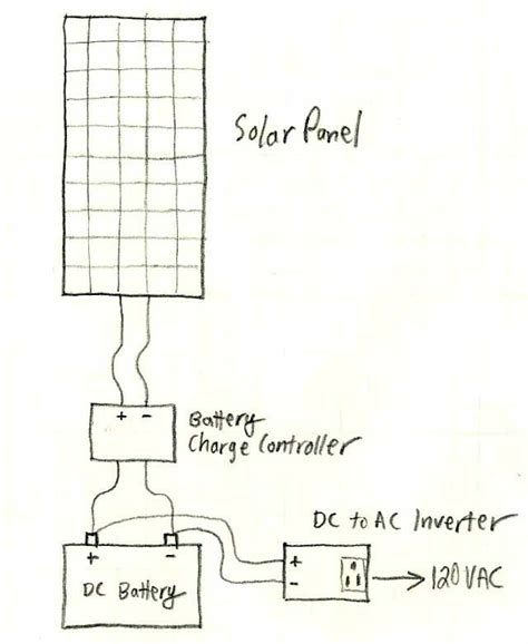 a basic solar power system description and diagram off