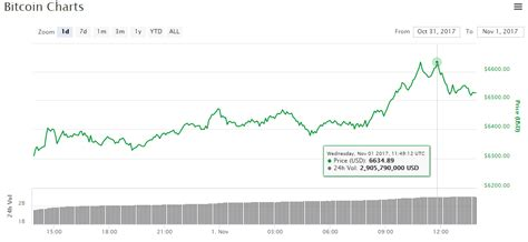 In 2010, during which bitcoin notably reached.30 cents per coin, users who wanted to buy bitcoins had to send money through paypal or western union, for instance, and hope they weren't defrauded. $185 Billion: Bitcoin Price Rally Carries Crypto Market ...
