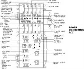 similiar 95 ford explorer fuse box diagram keywords fuse panel diagram for 2000 ford explorer sport trak fixya