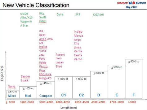 Siam's New Classification Formula For Cars In India