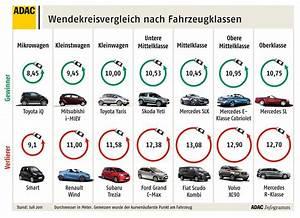 Adac Kfz Versicherung Berechnen : adac vergleicht wendekreis von rund 500 fahrzeugen magazin von ~ Themetempest.com Abrechnung