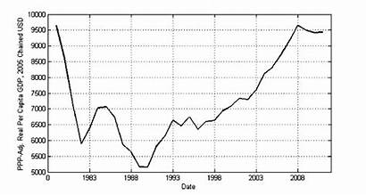 Iran Gdp Capita Ppp Constant Adjusted Usd