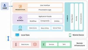 All About App Architecture For Efficient Mobile App Development